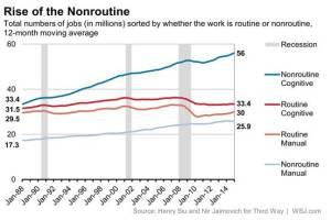 Routine Jobs 1