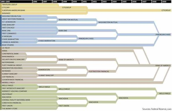 How 37 Banks became 4