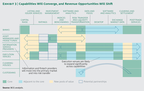 Value-Migration CAP Mkts Eco System BCG